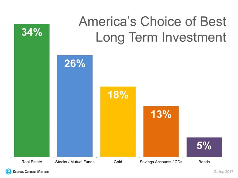 Gallup: Real Estate is Best Long-Term Investment 4 Years Running