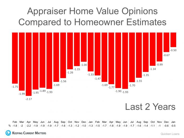 Appraiser Home Value Opinions & What This Means to You