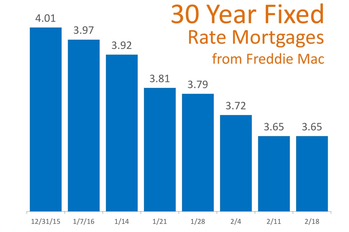 Mortgage rates have dropped since December 2015